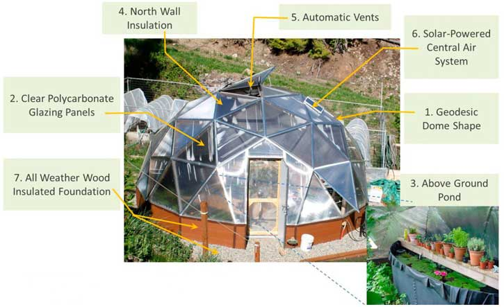 Dome Greenhouse Space Design - Gothic Arch Greenhouses